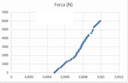 grafico-a-dispersione-excel-01